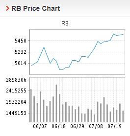 Giá thép xây dựng hôm nay 20/7: Chấm dứt đà tăng, giá thép thanh giảm trên Sàn Thượng Hải - Ảnh 2.