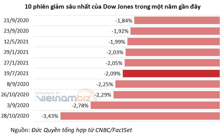 Dịch bệnh tái bùng phát nhiều nơi, Dow Jones cắm đầu giảm hơn 700 điểm - Ảnh 1.