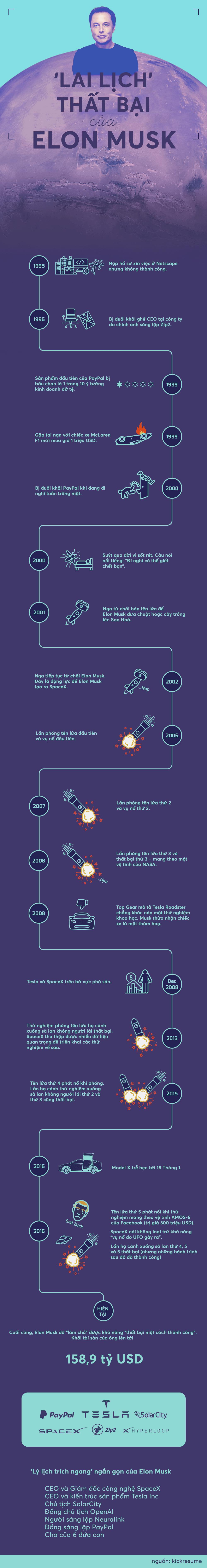 [Infographic] Lịch sử thất bại dài như một trang sớ của Elon Musk - Ảnh 1.