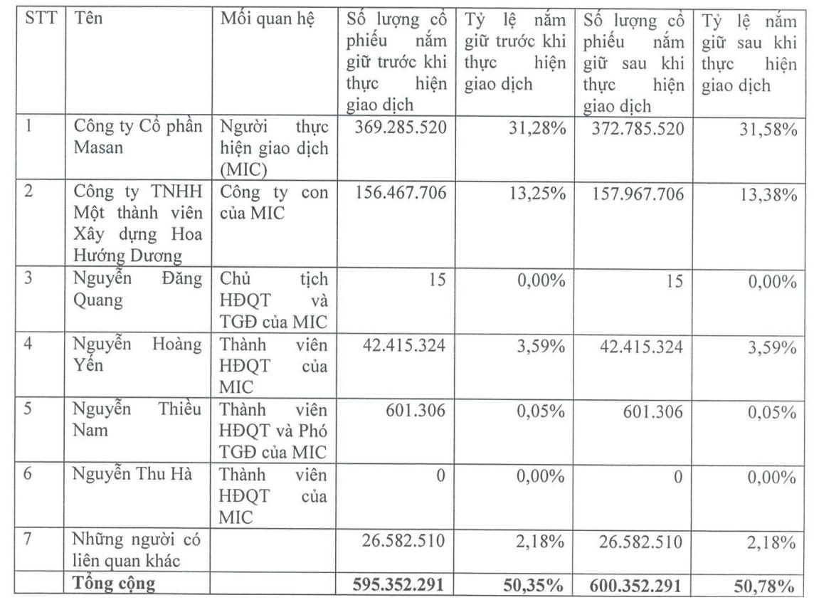Hai tổ chức liên quan đến lãnh đạo Tập đoàn Masan dự kiến nắm gần 51% vốn tại MSN - Ảnh 1.