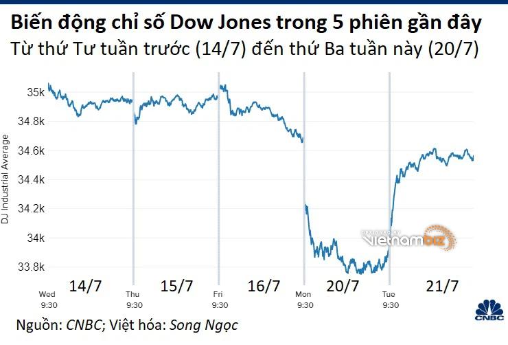 Nhà đầu tư bắt đáy, Dow Jones hồi phục 550 điểm sau phiên giảm sâu - Ảnh 1.