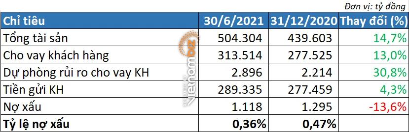 Lợi nhuận nửa tỷ USD của Techcombank đến từ đâu? - Ảnh 3.