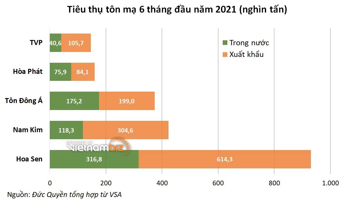 Nam Kim báo lãi lớn kỷ lục, tồn kho và phải thu cao gấp hơn hai lần đầu năm - Ảnh 2.