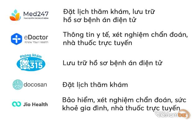 Toàn cảnh bức tranh startup công nghệ y tế (healthtech) tại Đông Nam Á - Ảnh 3.