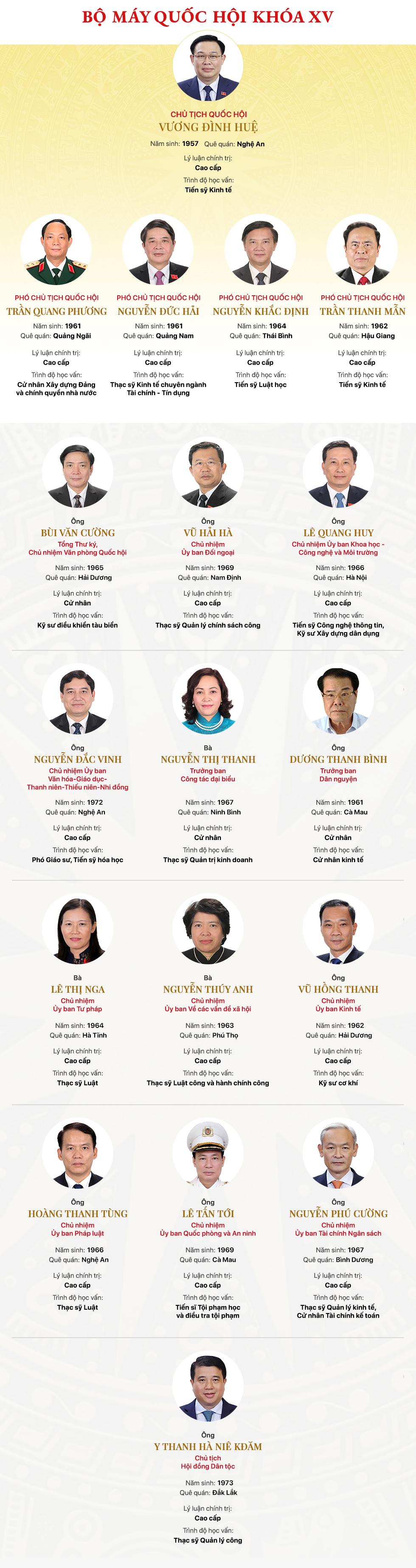 18 thành viên Bộ máy Quốc hội khóa XV - Ảnh 1.