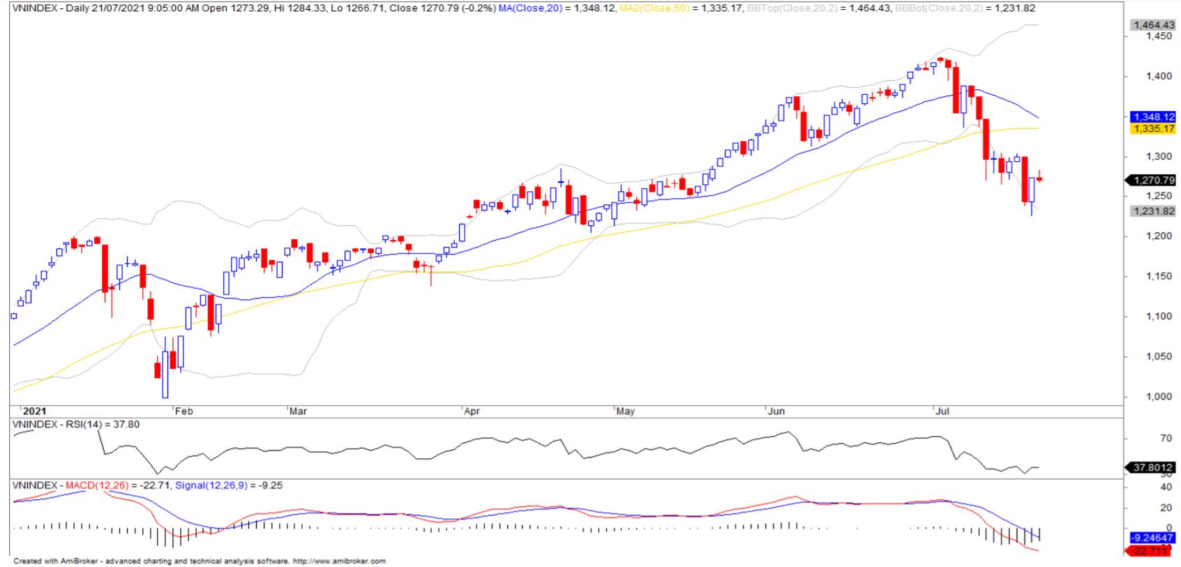Nhận định thị trường chứng khoán ngày 22/7: Vận động trong vùng 1.250 - 1.300 điểm - Ảnh 1.