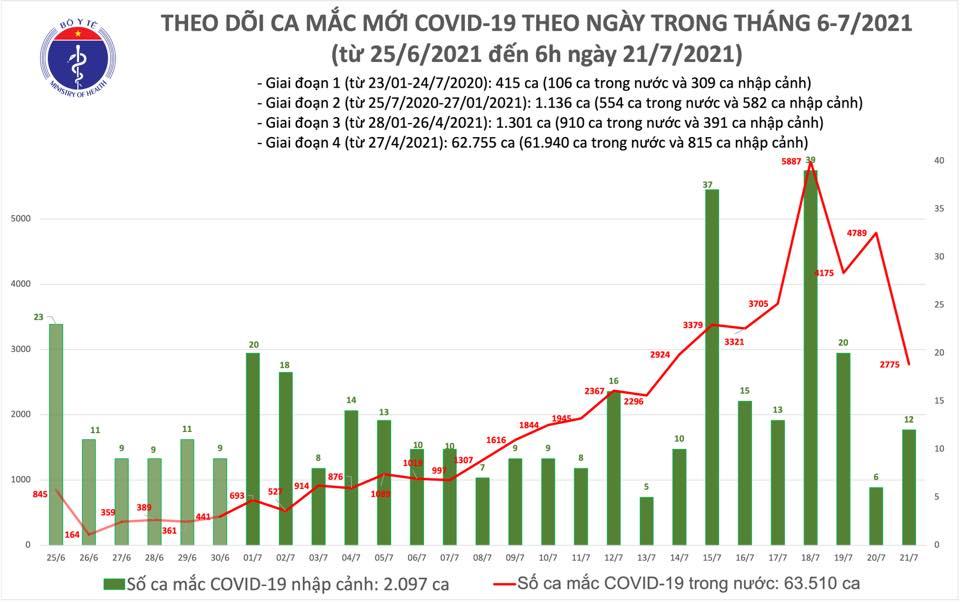 Sáng 21/7, thêm 2.787 ca COVID-19, riêng TP HCM chiếm 1.739 bệnh nhân - Ảnh 1.