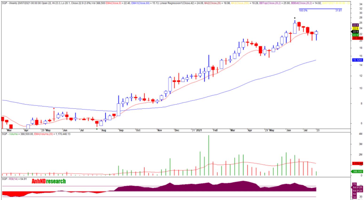 Cổ phiếu tâm điểm 22/7: GMD, SGP, TDM - Ảnh 2.