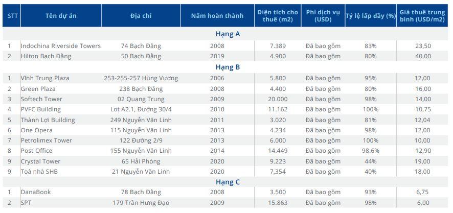 Giá thuê văn phòng ở Đà Nẵng cao nhất 40 USD/m2 dù ảnh hưởng bởi dịch COVID-19 - Ảnh 2.