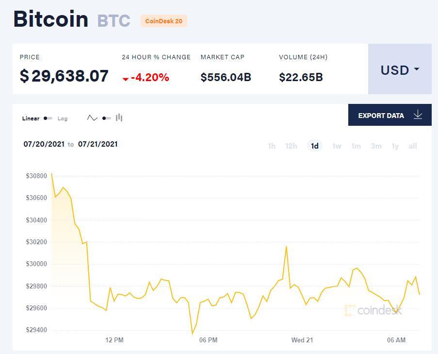 Giá bitcoin hôm nay 21/7/21. (Nguồn: CoinDesk).