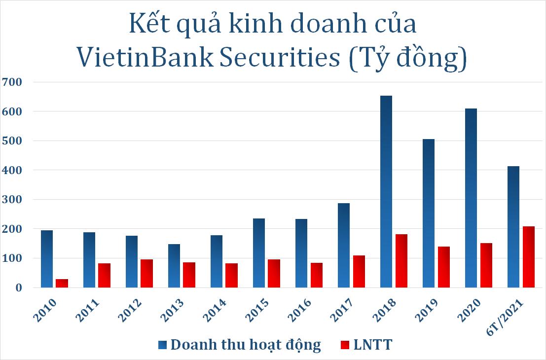 VietinBank Securities báo lãi kỷ lục, vượt chỉ tiêu cả năm sau 6 tháng - Ảnh 1.