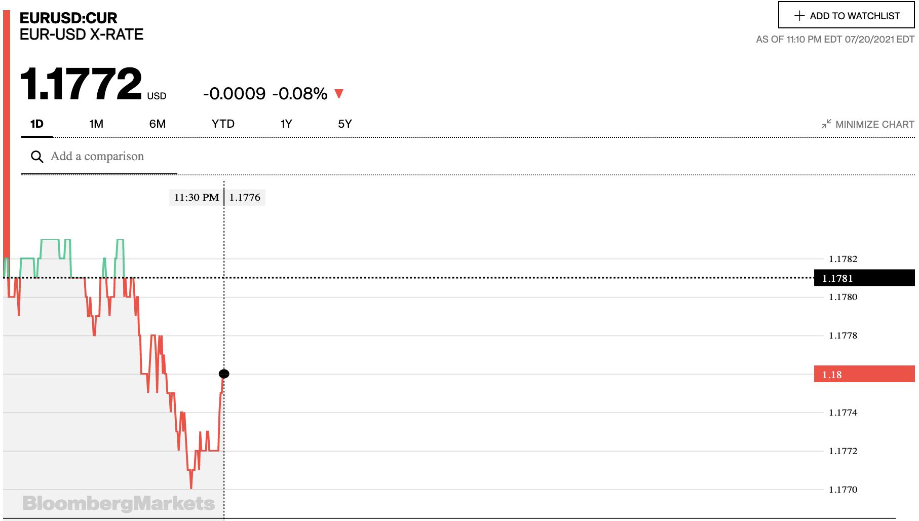 Tỷ giá euro hôm nay 21/7: Tiếp tục giảm tại đa số ngân hàng - Ảnh 2.