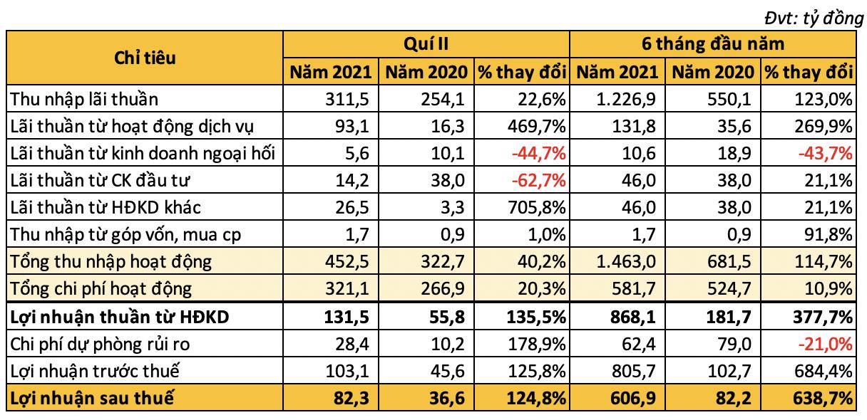 Nhờ đâu lợi nhuận Kienlongbank vọt tăng gấp gần 7 lần trong 6 tháng đầu năm 2021? - Ảnh 2.