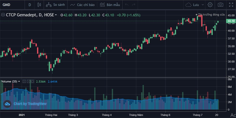 Cổ phiếu tâm điểm 22/7: GMD, SGP, TDM - Ảnh 1.