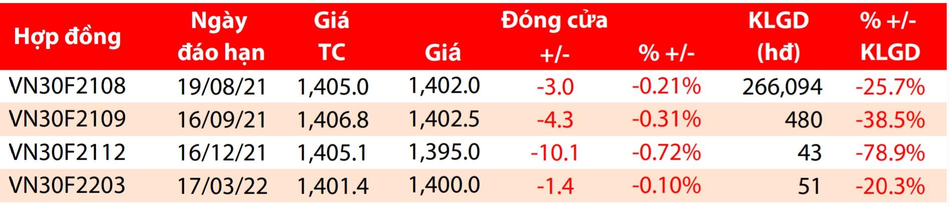 Nhận định chứng khoán phái sinh phiên 22/7: Đi ngang tích lũy trong vùng 1.399 - 1.420 - Ảnh 1.