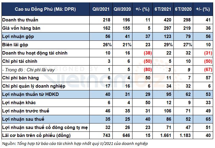 Cao su Đồng Phú mới thực hiện 1/4 kế hoạch lợi nhuận năm - Ảnh 1.