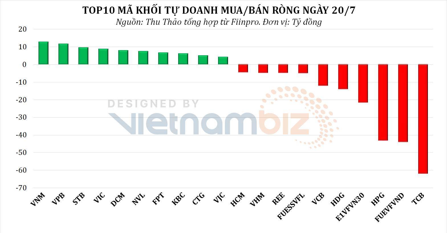 Dòng tiền thông minh 21/7: Tổ chức nội mua ròng hơn 480 tỷ đồng phiên VN-Index bật mạnh, tập trung gom cp BĐS - Ảnh 1.