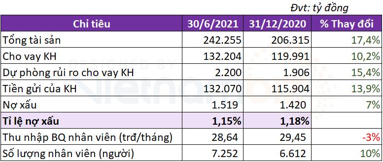Lãi lớn từ dịch vụ, tổng thu nhập của TPBank đạt hơn 6.000 tỷ trong nửa đầu năm - Ảnh 2.