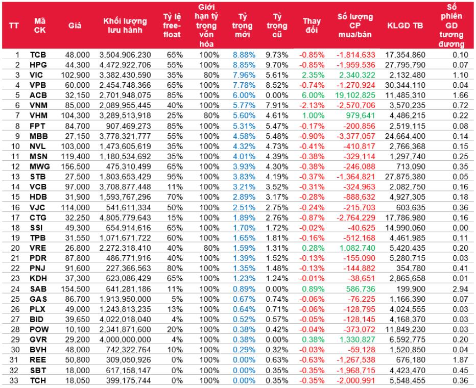 SSI Research: Các quỹ giao dịch thế nào trong kỳ cơ cấu danh mục VN30 và các bộ chỉ số - Ảnh 1.
