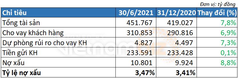 VPBank lãi lớn từ đầu tư chứng khoán trong quý II/2021 - Ảnh 3.