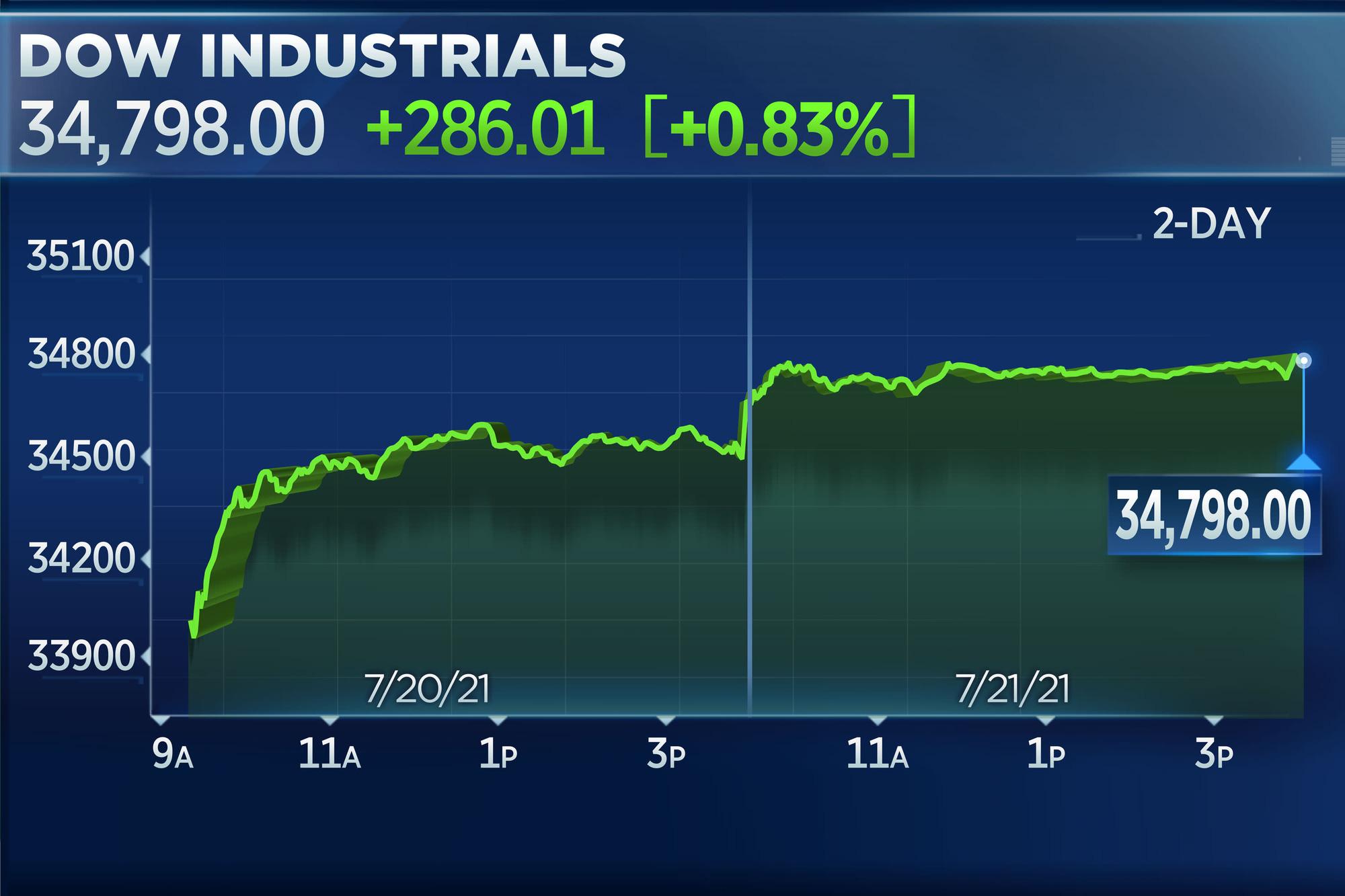 Chứng khoán Mỹ tiếp đà phục hồi, Dow Jones tăng gần 300 điểm - Ảnh 1.