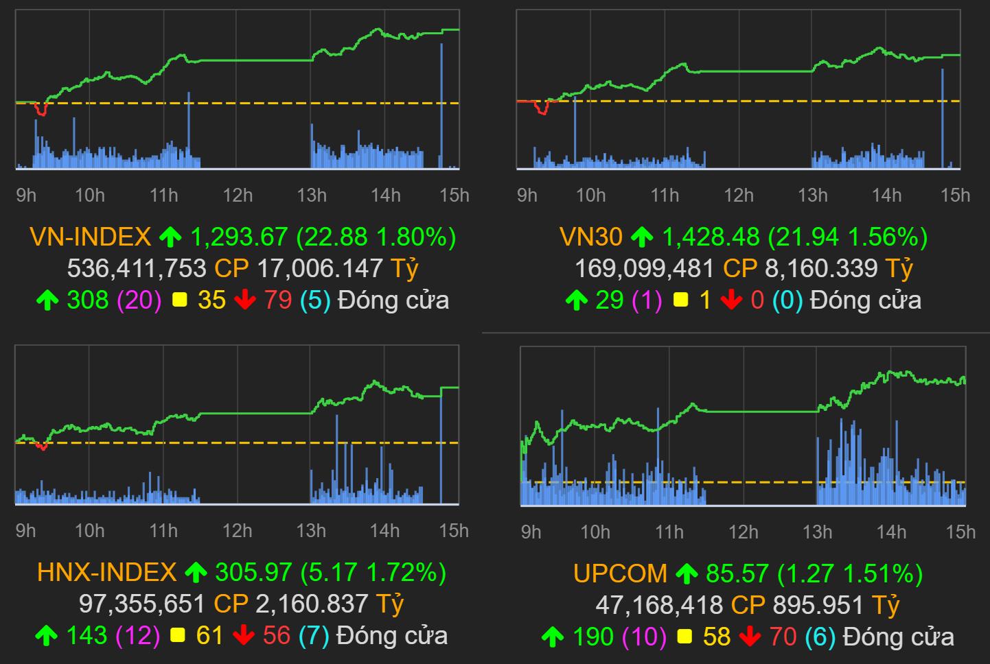 Thị trường chứng khoán (22/7): Nhóm BĐS, ngân hàng dẫn sóng, VN-Index bật tăng gần 23 điểm - Ảnh 1.