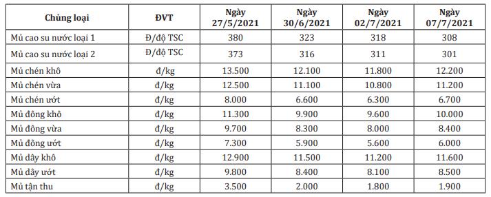 Dịch COVID-19 bùng phát mạnh và nhu cầu chậm lại của Trung Quốc khiến giá cao su đầu tháng 7 biến động trái chiều - Ảnh 2.