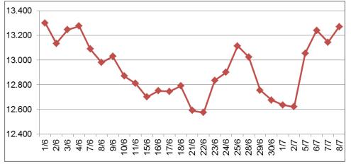 Dịch COVID-19 bùng phát mạnh và nhu cầu chậm lại của Trung Quốc khiến giá cao su đầu tháng 7 biến động trái chiều - Ảnh 1.
