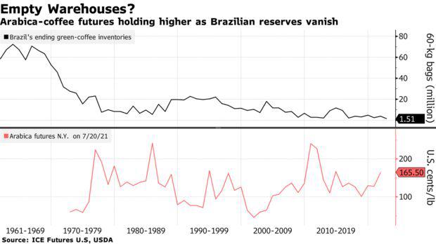 Thủ phủ Brazil mất mùa, giá cà phê thế giới sẽ tăng mạnh - Ảnh 2.