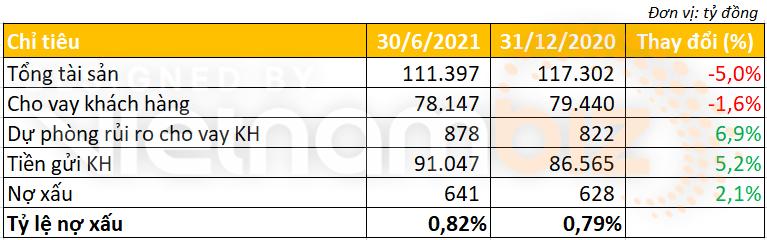 Bac A Bank lãi trước thuế 433 tỷ đồng, CASA tăng gấp 2,3 lần 6 tháng đầu năm - Ảnh 3.