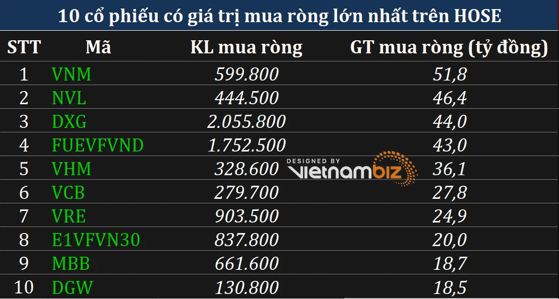 Phiên 22/7: Khối ngoại tiếp tục bán ròng, tâm điểm xả ròng hàng trăm tỷ đồng cổ phiếu VIC - Ảnh 2.