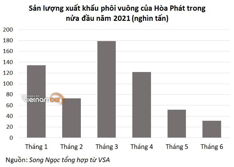 Nếu điều chỉnh thuế xuất, nhập khẩu thép, Hòa Phát, Formosa sẽ chịu ảnh hưởng ra sao? - Ảnh 3.