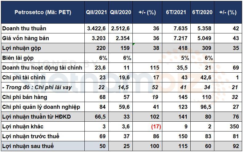 Petrosetco báo lãi sau thuế quý II tăng gấp đôi nhờ phân phối điện thoại, laptop - Ảnh 1.