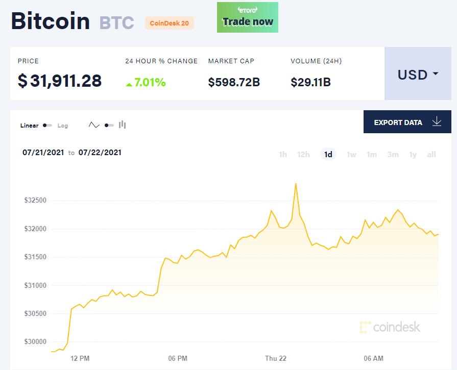 Giá bitcoin hôm nay 22/7/21. (Nguồn: CoinDesk).