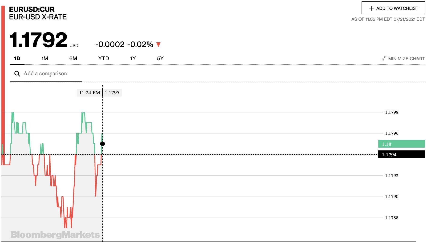 Tỷ giá euro hôm nay 22/7: Các ngân hàng đồng loạt tăng nhẹ - Ảnh 2.