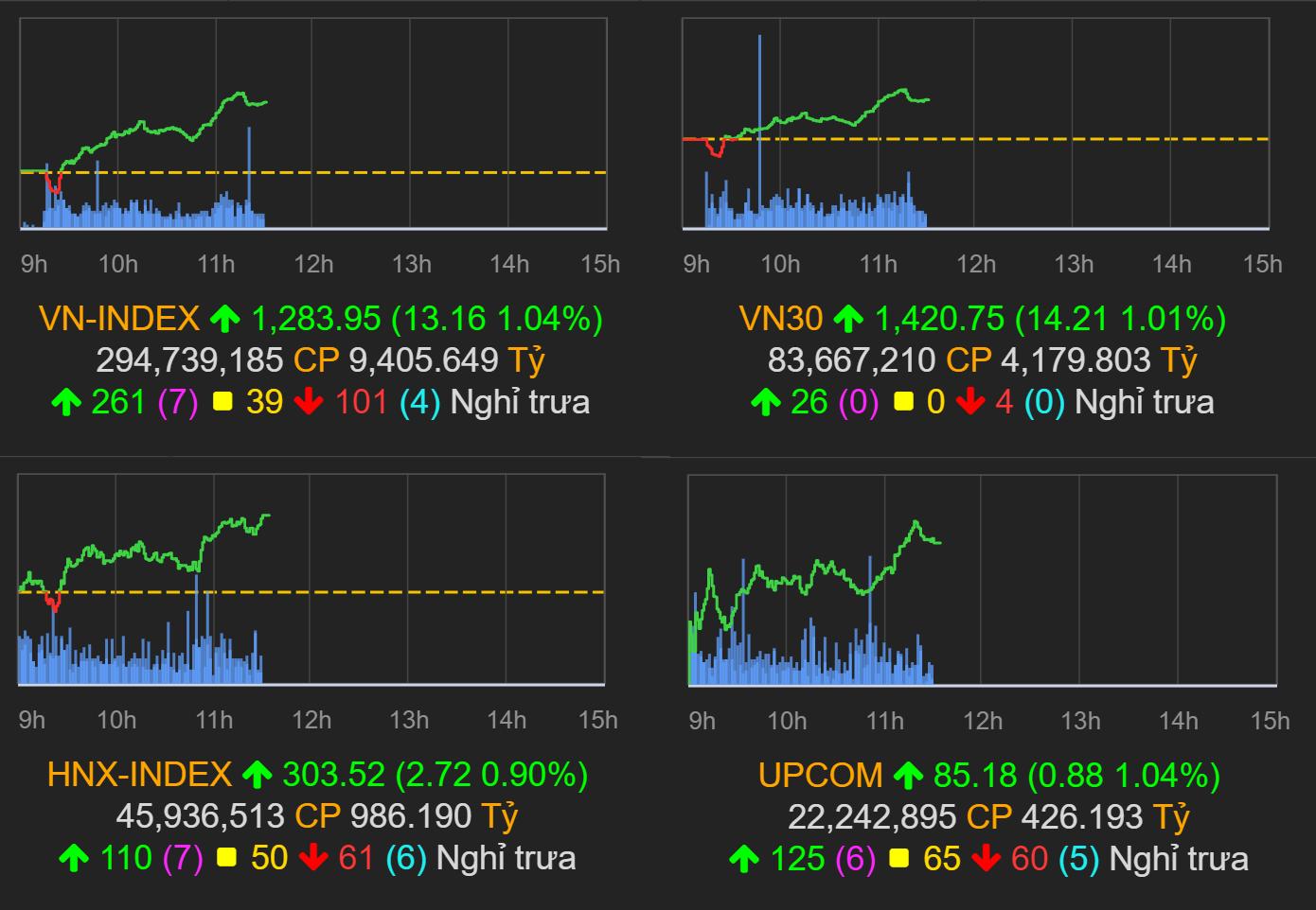 Thị trường chứng khoán (22/7): Cổ phiếu BĐS, ngân hàng dẫn dắt, VN-Index tăng hơn 13 điểm - Ảnh 1.