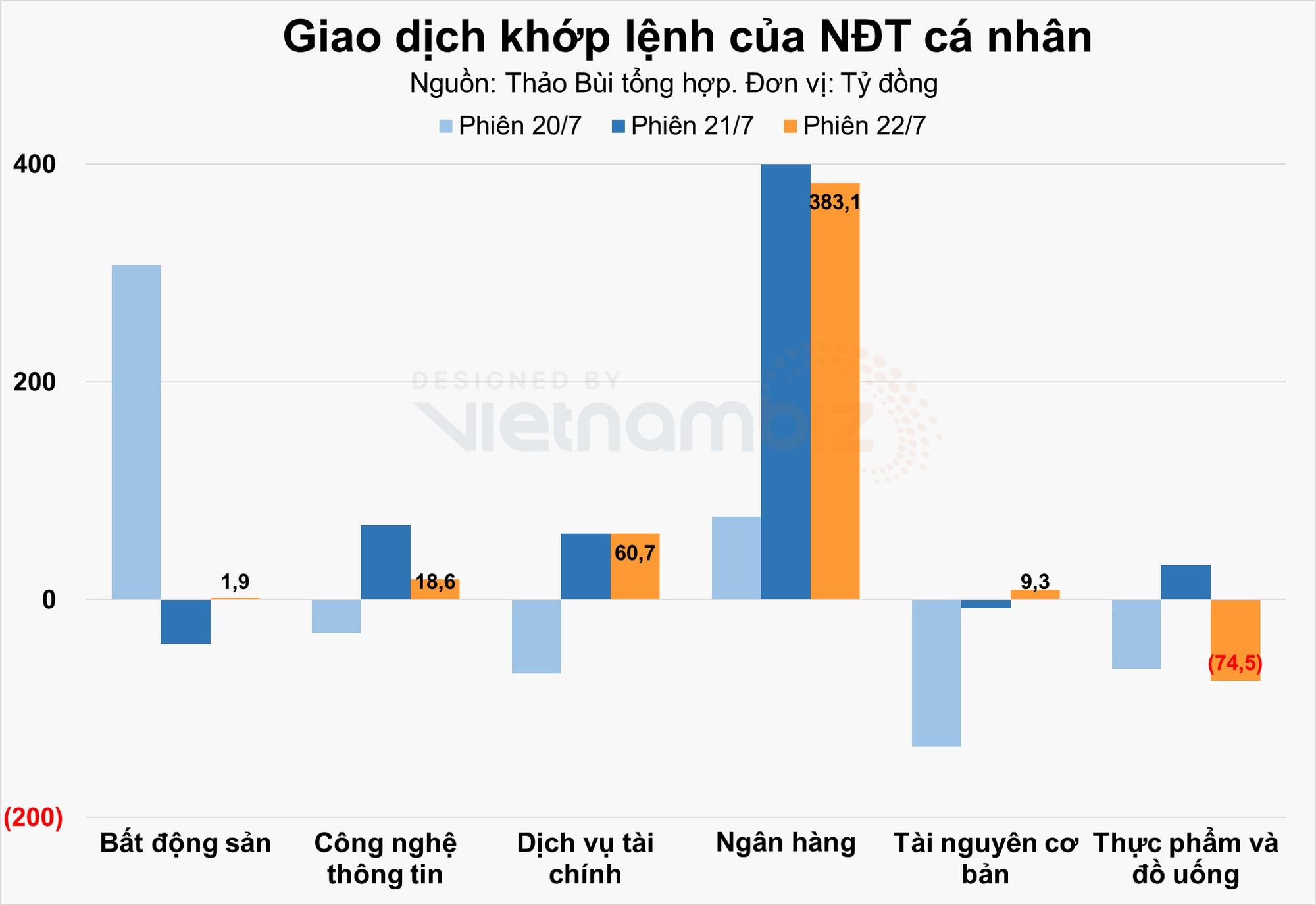 Nhà đầu tư cá nhân mua ròng hơn 415 tỷ đồng khi sắc xanh trở lại với VN-Index - Ảnh 2.