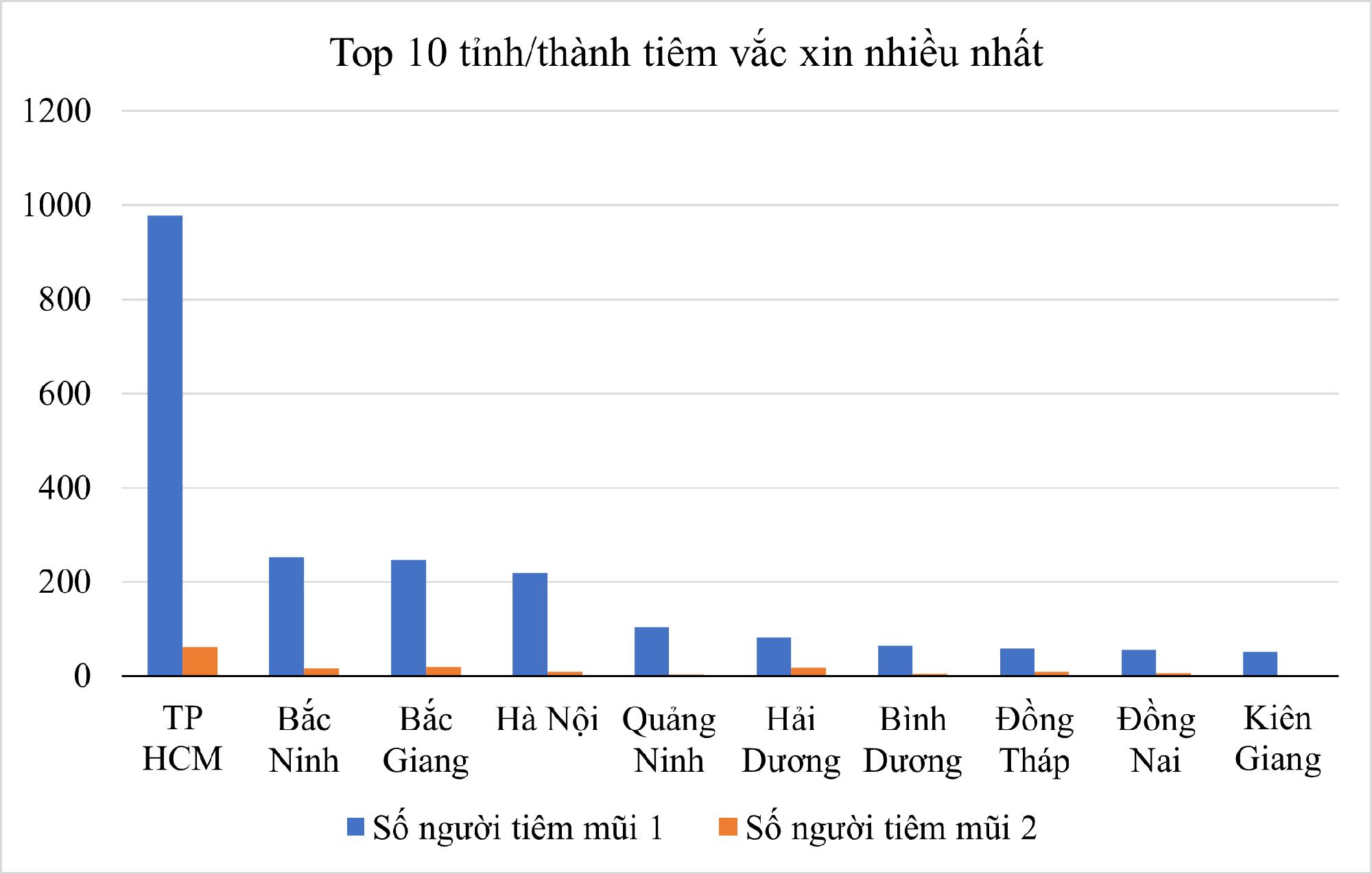 Top 10 tỉnh thành tiêm vắc xin nhiều nhất cả nước - Ảnh 1.