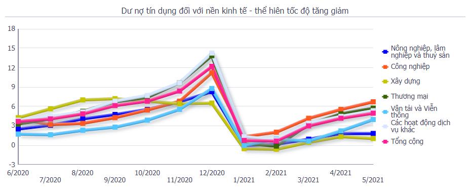 Dòng vốn tín dụng đổ mạnh vào lĩnh vực vận tải và viễn thông trong tháng 5 - Ảnh 2.