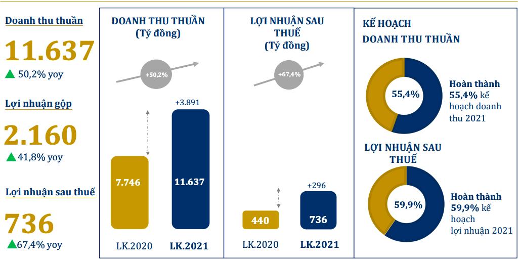 PNJ lãi 223 tỷ đồng quý II, lợi nhuận tháng 6 giảm 36% khi dịch COVID-19 bùng mạnh - Ảnh 2.