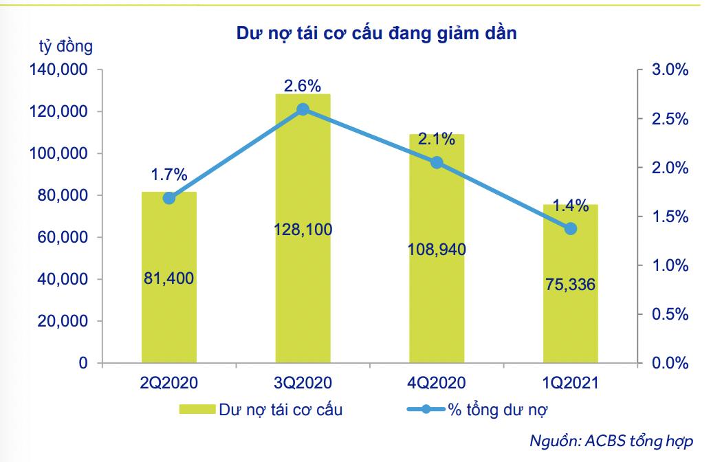 Sau trích lập dự phòng, Vietcombank, VietinBank, MB và Techcombank có hơn 62.000 tỷ đồng nợ ngoại bảng - Ảnh 2.