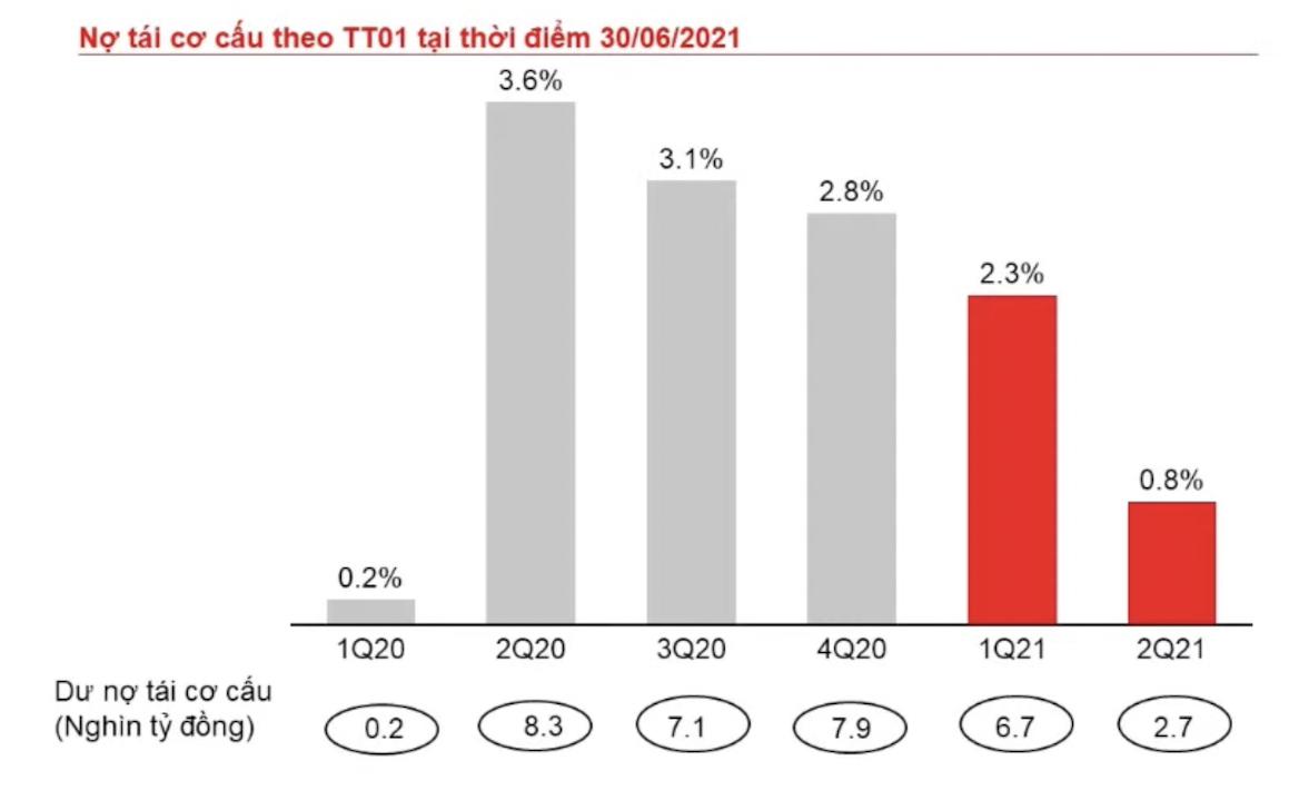 Việc giảm lãi suất cho vay ảnh hưởng ra sao tới Techcombank? - Ảnh 5.