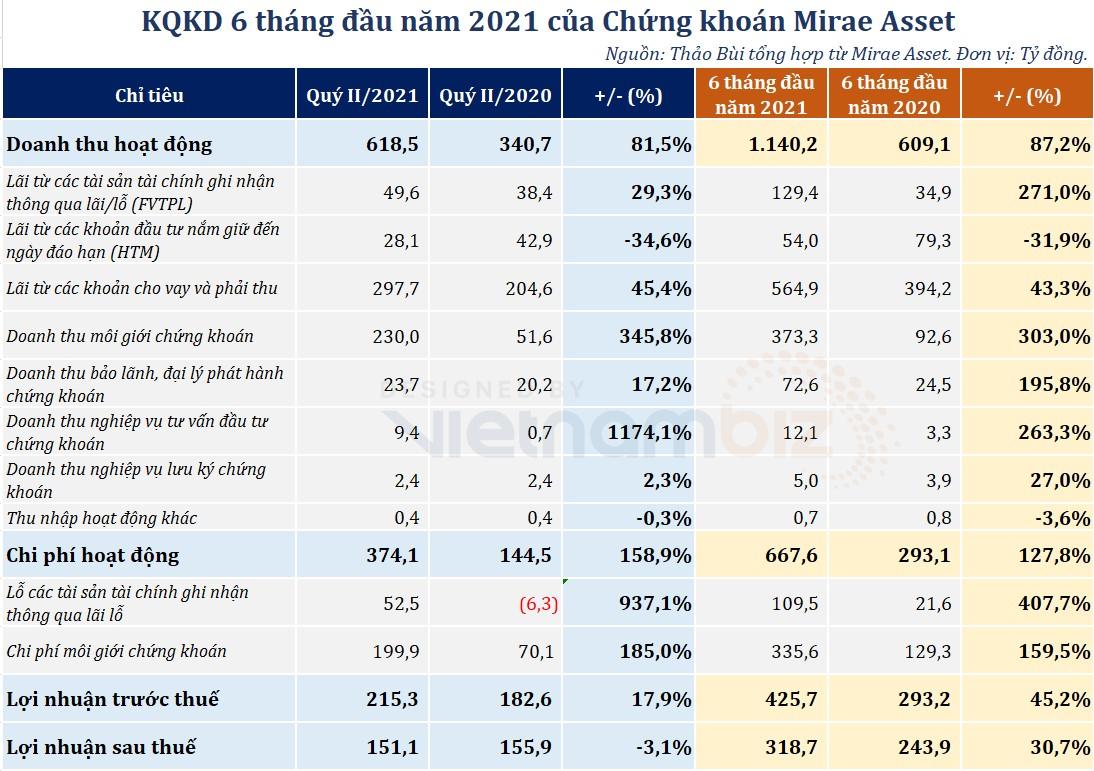 Mirae Asset báo lãi trước thuế tăng 45% sau 6 tháng đầu năm - Ảnh 1.