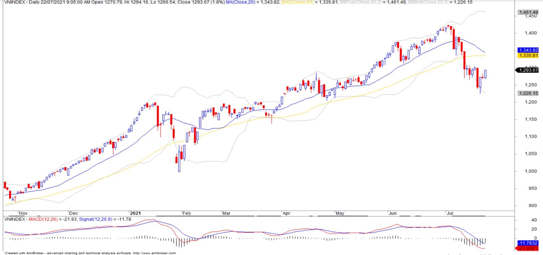 Nhận định thị trường chứng khoán ngày 23/7: Kiểm định lại vùng 1.300 - 1.315 điểm - Ảnh 1.