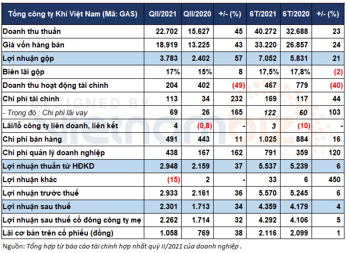 PV GAS thực hiện 62% kế hoạch năm, trữ gần 31.600 tỷ đồng tiền nhàn rỗi - Ảnh 3.