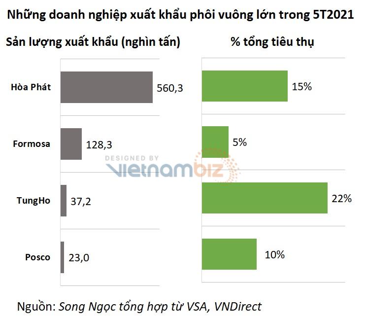 Nếu điều chỉnh thuế xuất, nhập khẩu thép, Hòa Phát, Formosa sẽ chịu ảnh hưởng ra sao? - Ảnh 2.