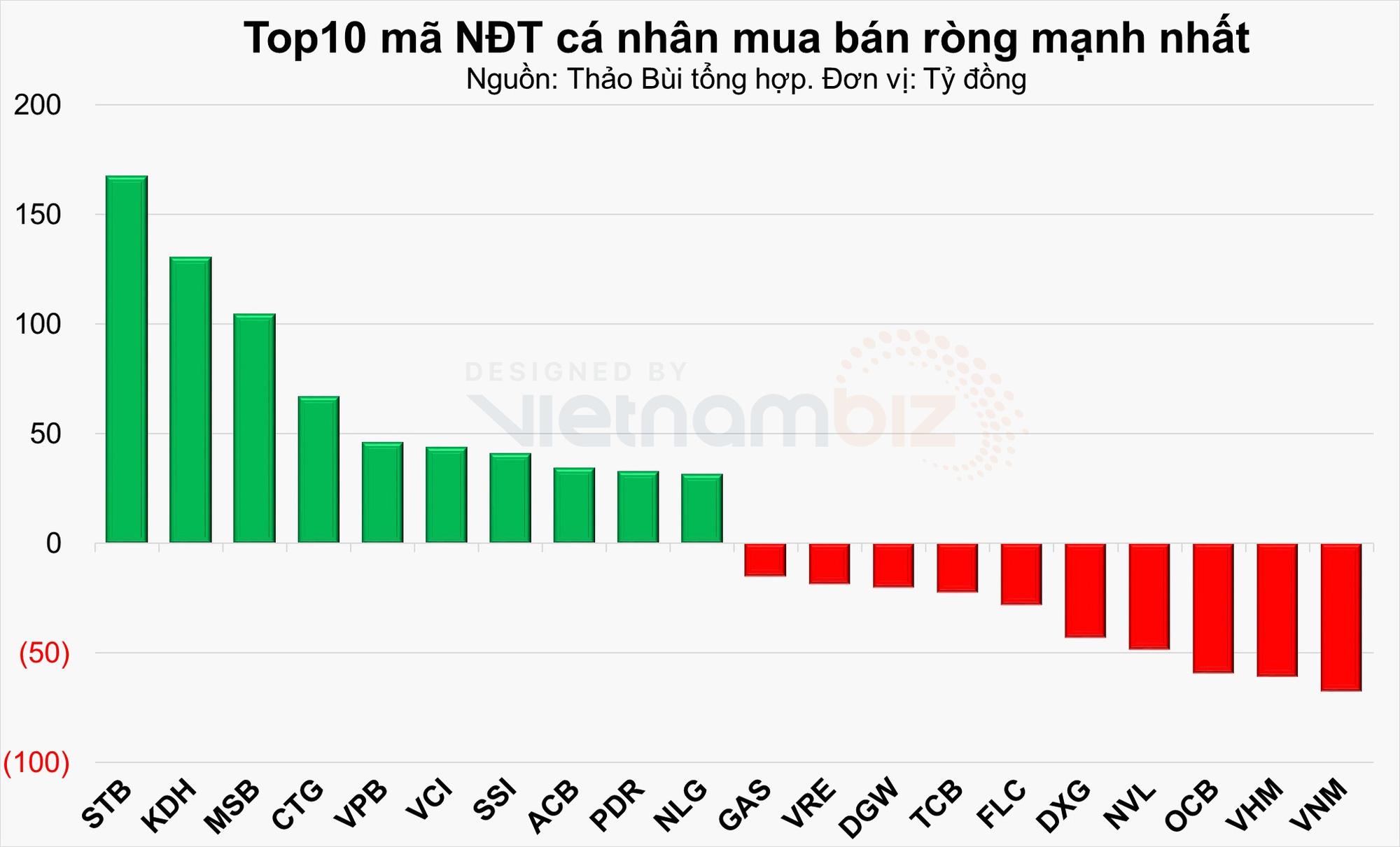 Nhà đầu tư cá nhân mua ròng hơn 415 tỷ đồng khi sắc xanh trở lại với VN-Index - Ảnh 3.