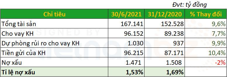 OCB báo lãi trước thuế hơn 2.600 tỷ đồng, tăng 40% so với cùng kỳ - Ảnh 2.