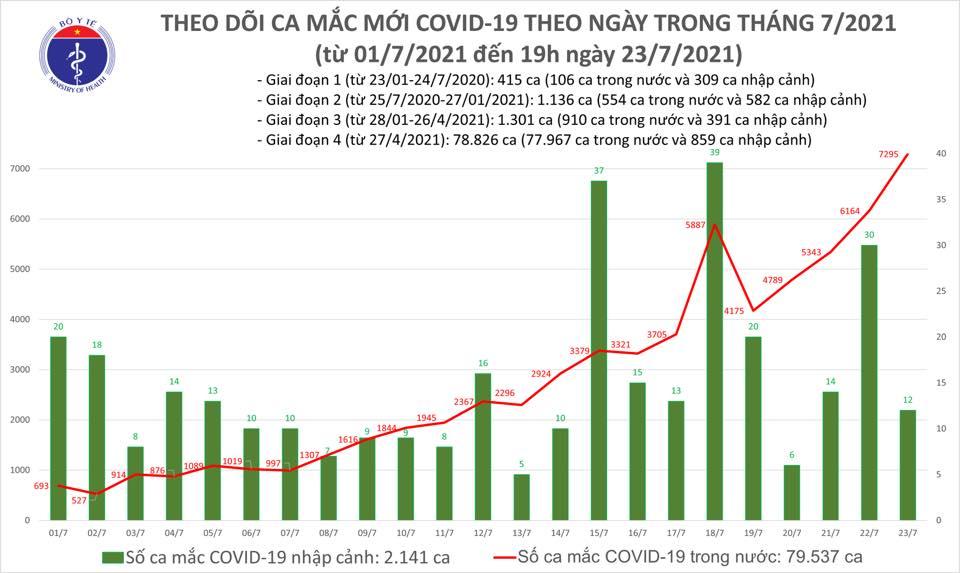 Ngày 23/7 gần 7.300 ca mắc COVID-19 trong nước, 2.115 người khỏi bệnh - Ảnh 1.