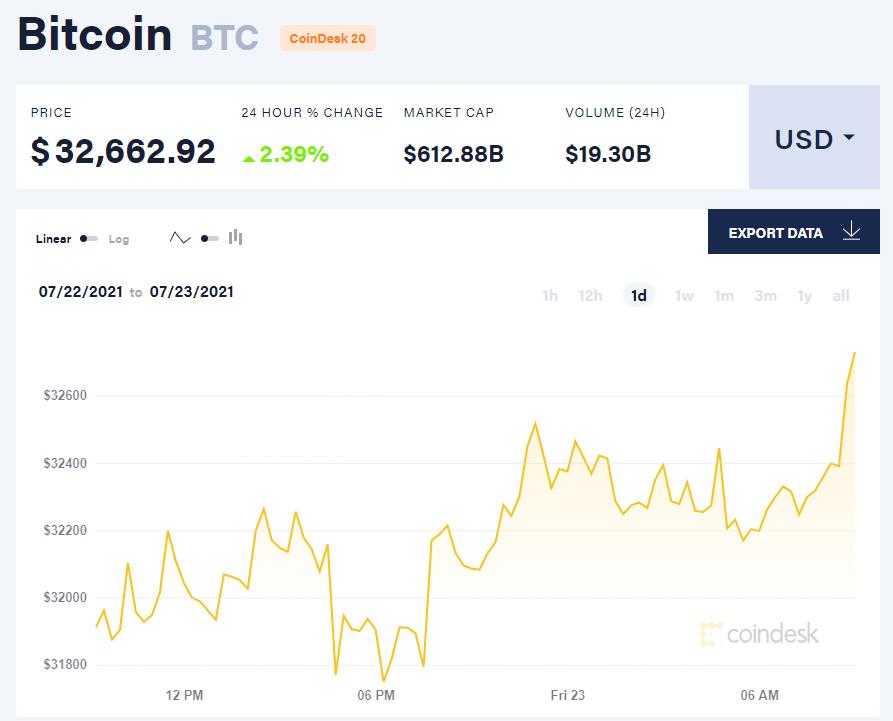 Giá bitcoin hôm nay 23/7/21. (Nguồn: CoinDesk).
